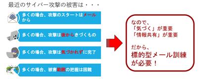標的型メール訓練サービス製品詳細2