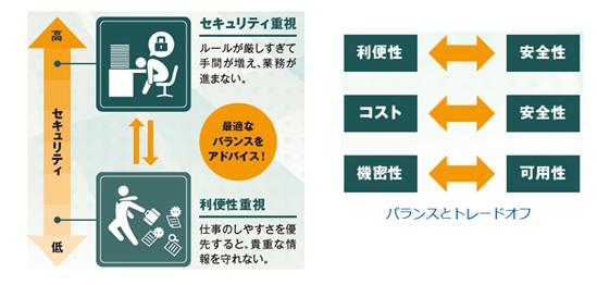 情報セキュリティ対策支援サービス製品詳細2