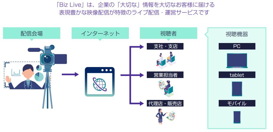 Biz Live製品詳細1