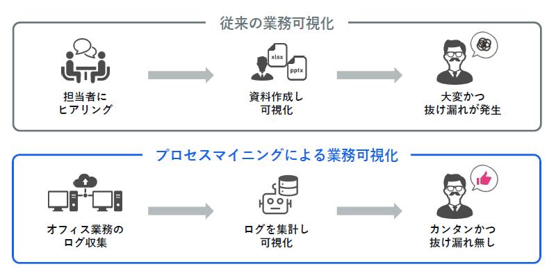 Arkプロセスマイニング製品詳細2