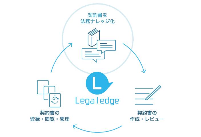 リーガレッジ製品詳細1