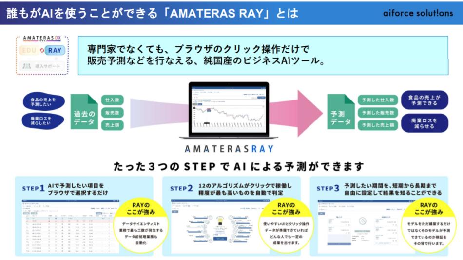 AMATERAS RAY製品詳細1