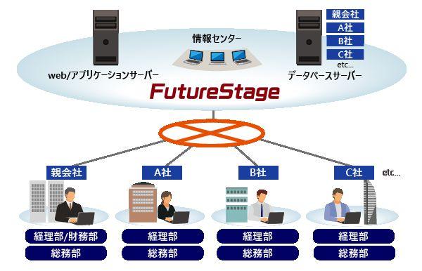 FutureStage 商社・卸向け販売管理システム製品詳細1