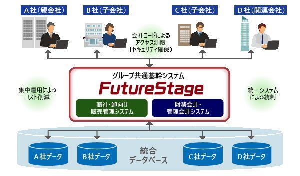 FutureStage 商社・卸向け販売管理システム製品詳細2