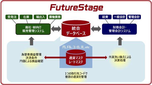 FutureStage 商社・卸向け販売管理システム製品詳細3