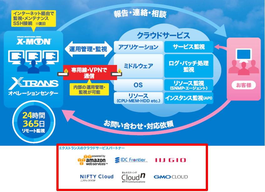 運用管理・監視サービス for Cloud製品詳細1