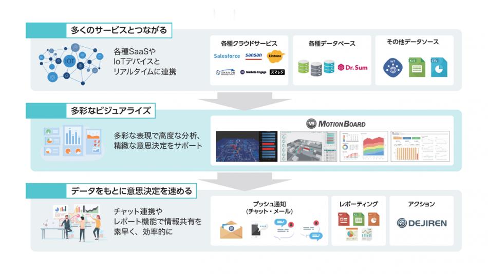MotionBoard Cloud製品詳細1