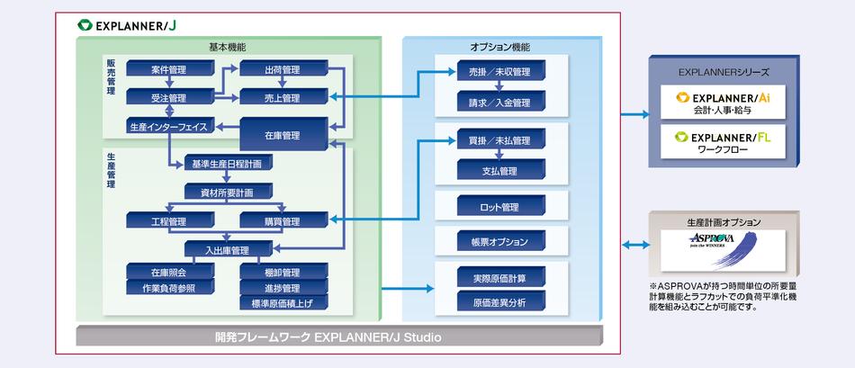 EXPLANNER/J製品詳細1