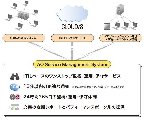 AOSMS (ログ監視)製品詳細1