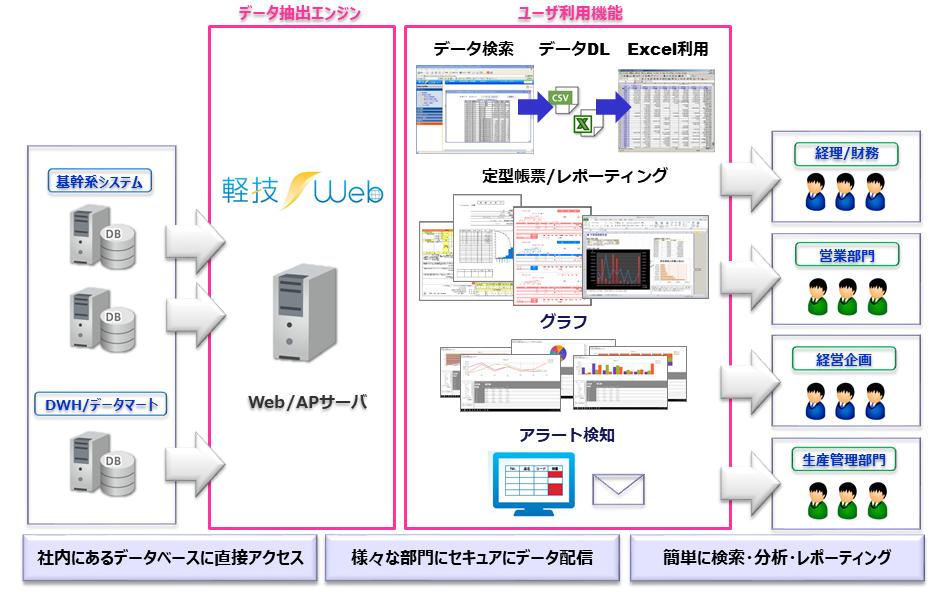 軽技Web製品詳細1