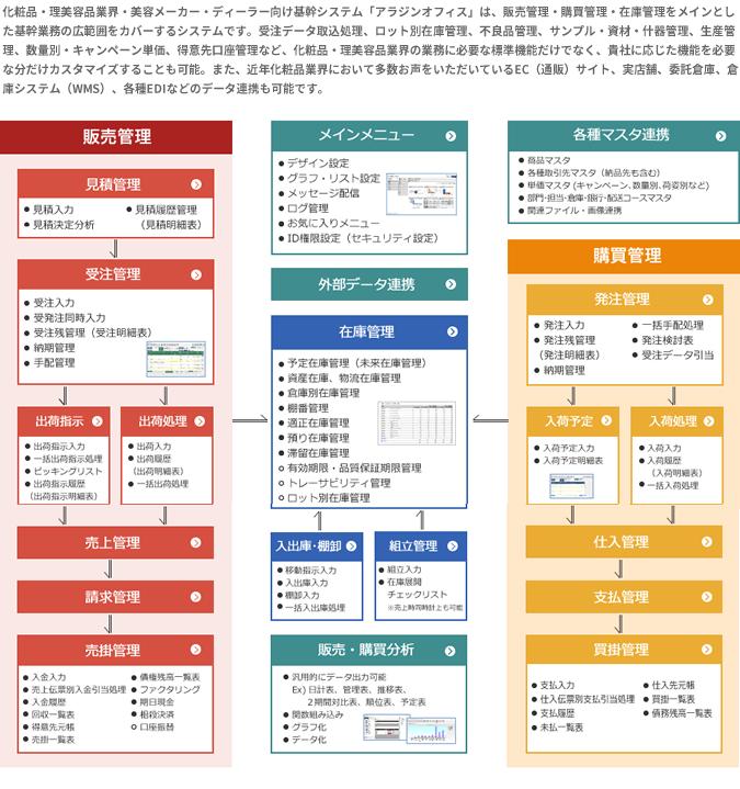 アラジンオフィス(化粧品業向け)製品詳細1