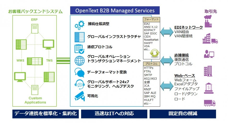 OpenText B2B Managed Services製品詳細1