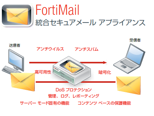 FortiMail製品詳細1