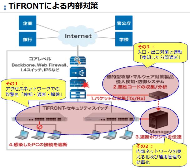 TiFRONTセキュリティスイッチ製品詳細1