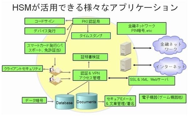 SafeNet HSM製品詳細1