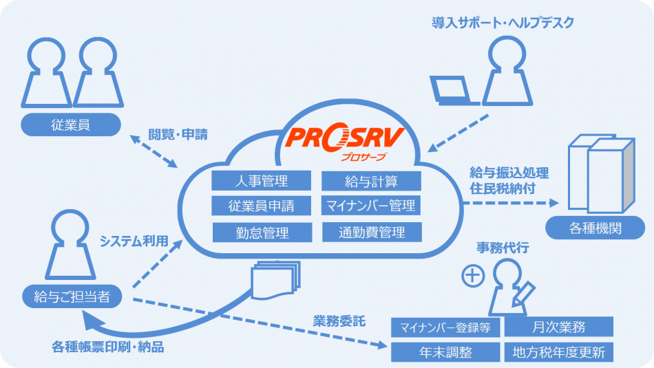 PROSRV on Cloud製品詳細1