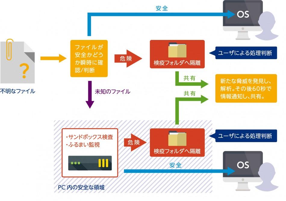 エフセキュア アンチウィルス製品詳細1