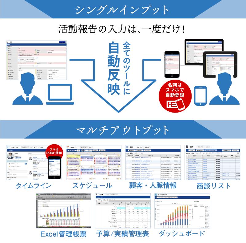 eセールスマネージャーRemix Cloud製品詳細1