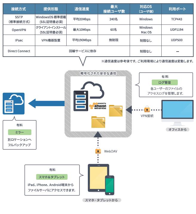 クラウドファイルサーバ type2製品詳細1