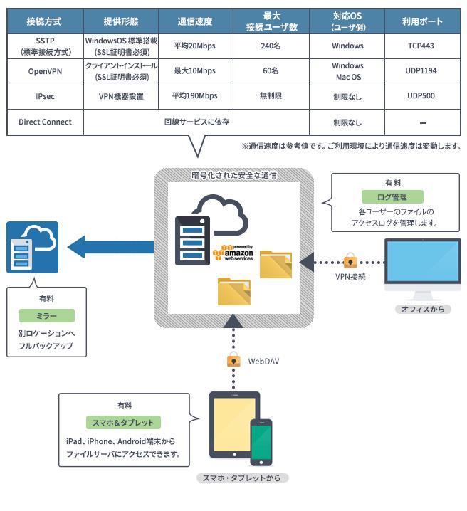 クラウドファイルサーバ type3製品詳細1
