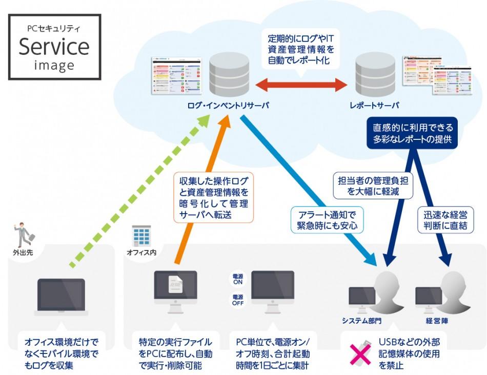 PCセキュリティ製品詳細1