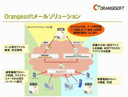 xgate4製品詳細1