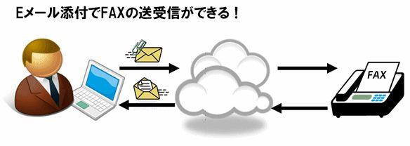 クラウド型FAXサービス「Fax2Mail」製品詳細1