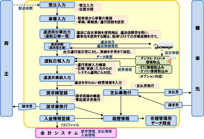 ONEsLOGI / 運送業支援システム製品詳細1