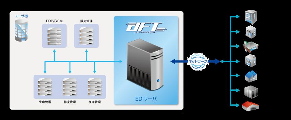 JFT/Server製品詳細1