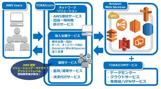 AWSソリューション製品詳細1