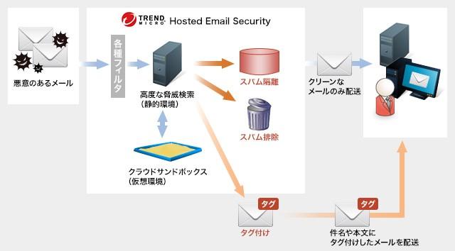 OneOfficeメールソリューション製品詳細1