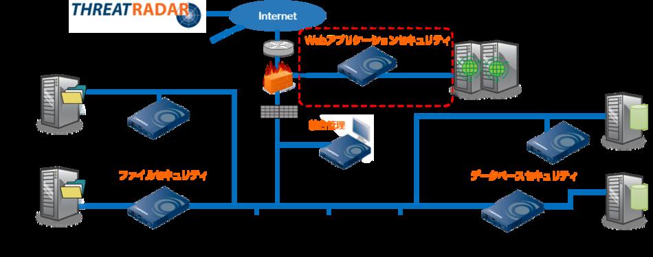 Imperva SecureSphere製品詳細1