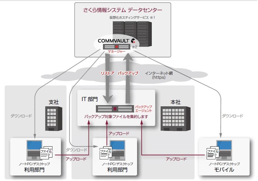 オンデマンドファイルバンク(R)製品詳細1