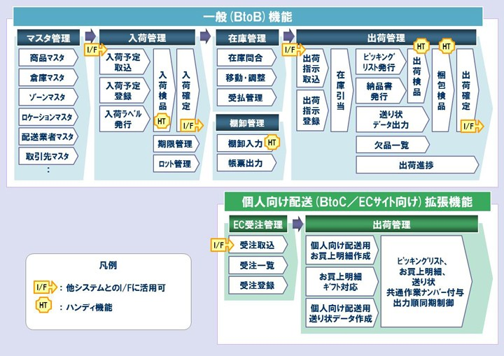 ONEsLOGI/物流センター管理システム製品詳細1