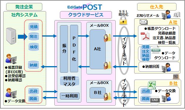 EdiGate/POST(エディゲートポスト)製品詳細1