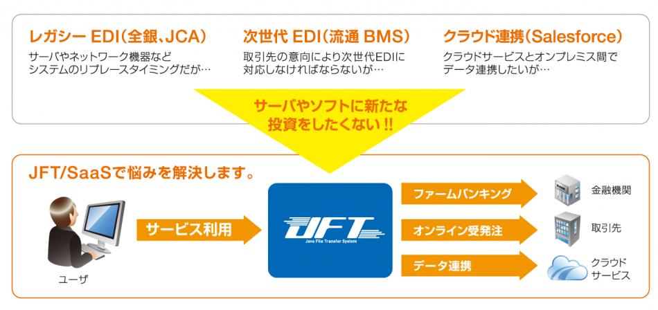 JFT/SaaS製品詳細1