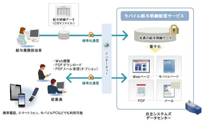 モバイル給与明細配信サービス製品詳細1