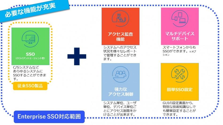 EVIDIAN Enterprise SSO 製品詳細1