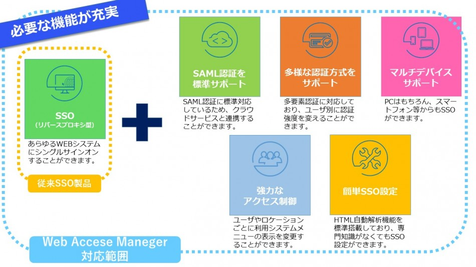 EVIDIAN Web Access Manager製品詳細1