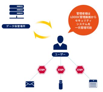 LOOOC製品詳細1