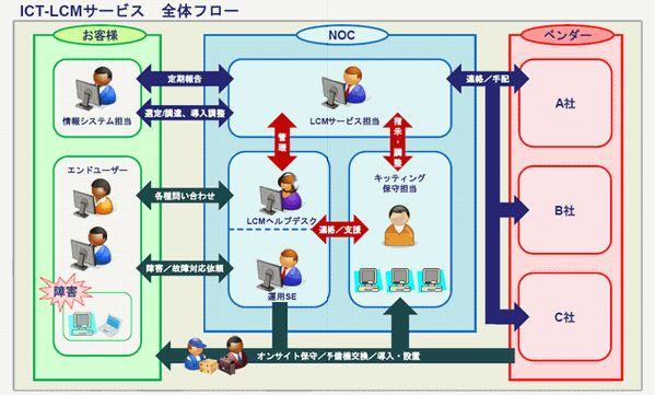 ICTライフサイクルマネジメントサービス製品詳細1