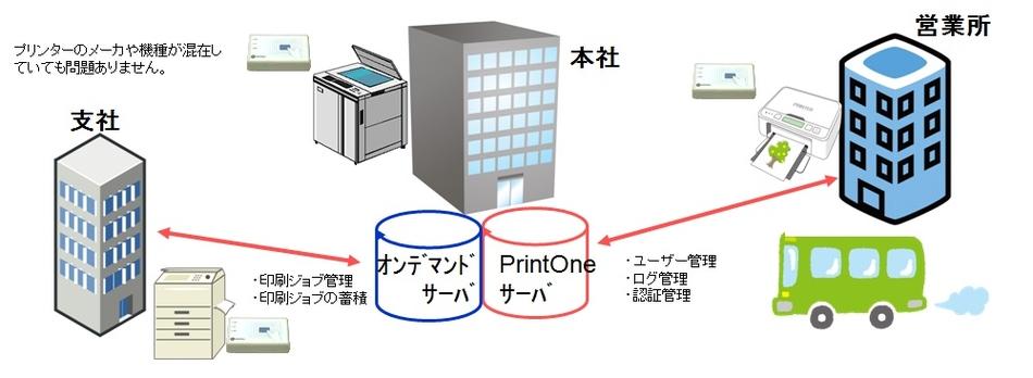 PrintOne V6.0製品詳細1