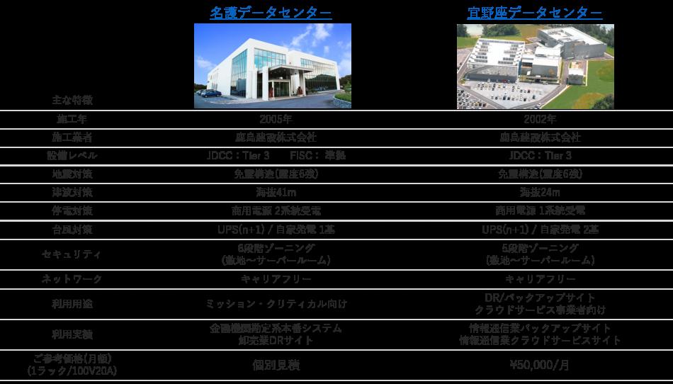 クオリサイト沖縄DC製品詳細1