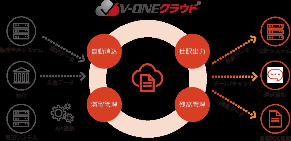 V-ONEクラウド製品詳細1