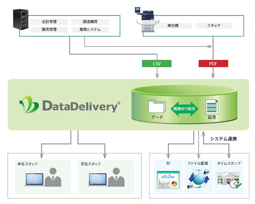 電子証跡システム 「DataDelivery」製品詳細1