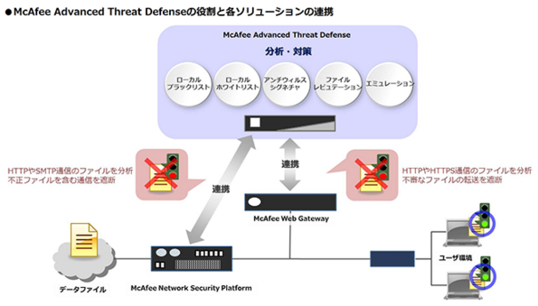 McAfee Advanced Threat Defense製品詳細1