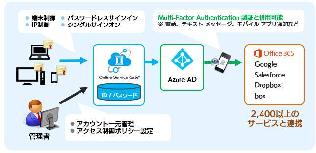 Online Service Gate製品詳細1