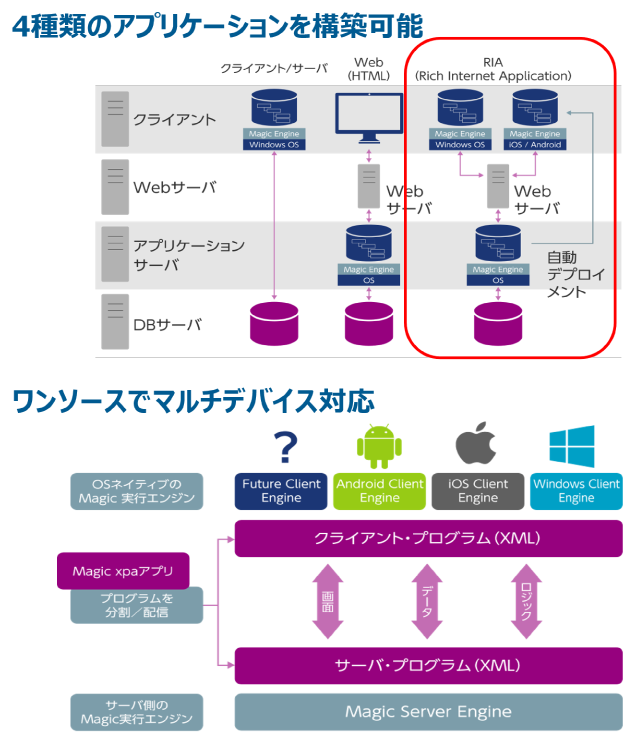 Magic xpa Application Platform製品詳細1