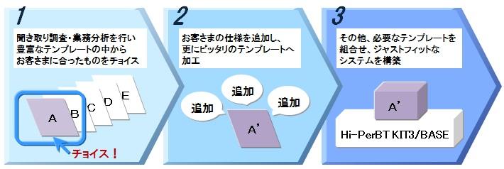 Kit3製品詳細1