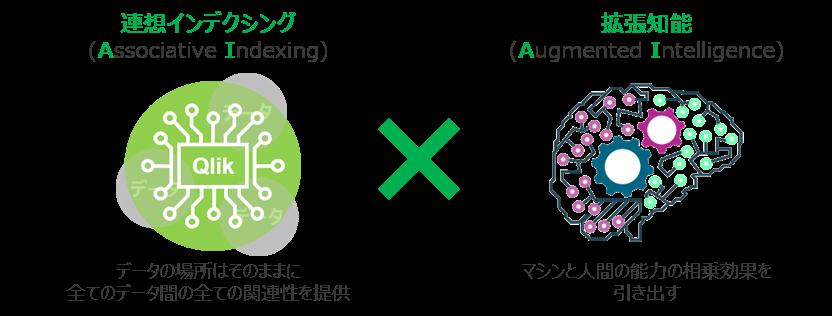 BI から AI へ Qlik Sense製品詳細1